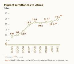 Remittances to Africa rise... during a recession, and I am supposed to believe the value is the same?!?!?!